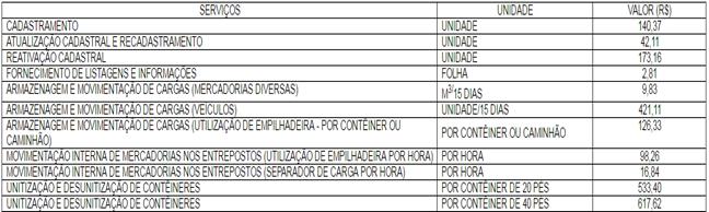 """Duas """"novas"""" taxas para a zona franca de Manaus"""